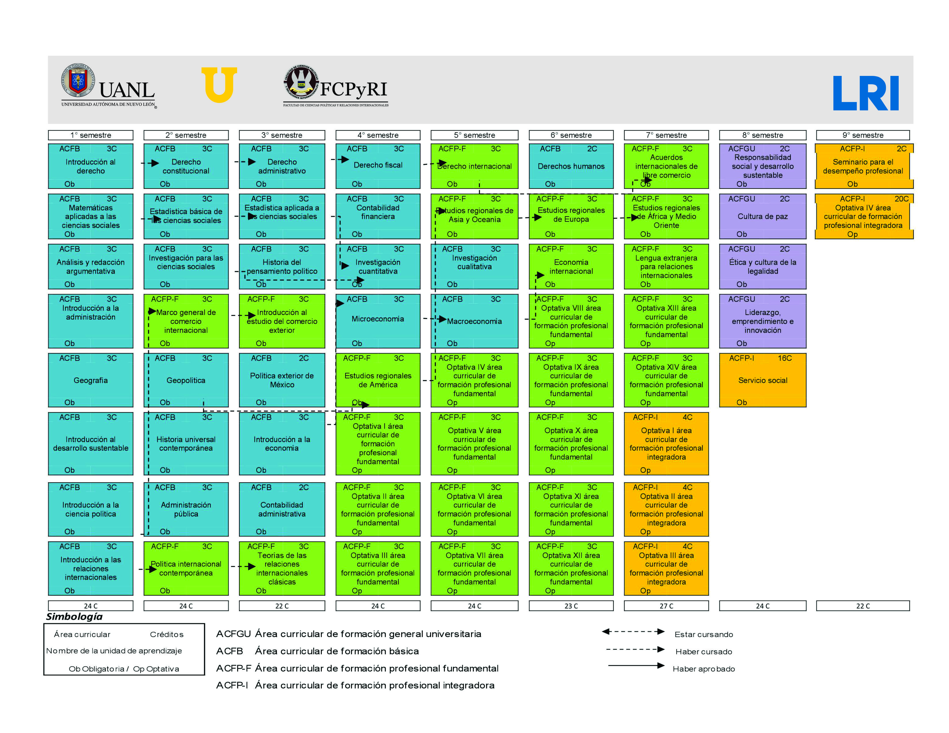 red-de-materias-RI-Actualización-2013